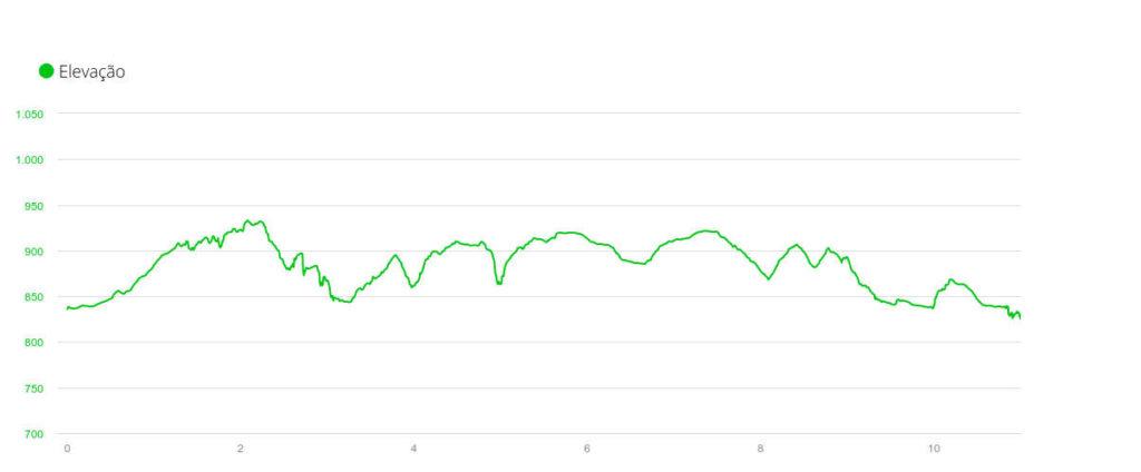 Altimetria da prova Bragança X-Trail